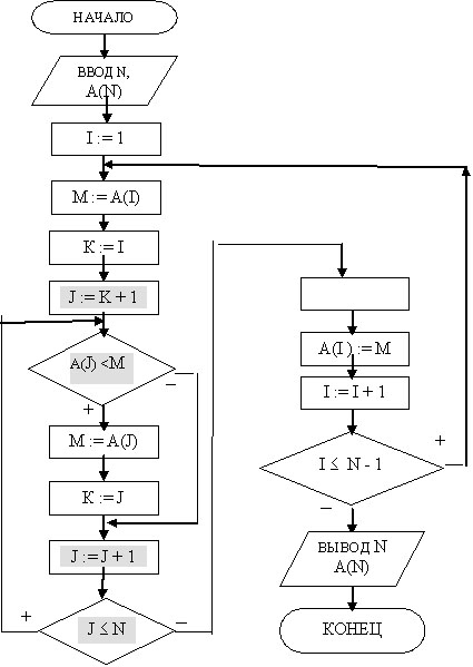 Сортировка массива методом